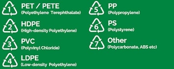 Advantages of Recycling, Plastic Label Guide