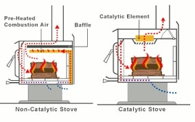 Catalytic aand non-catalytic wood burning stoves